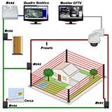 Sistemas perimetrais com supervisão gráfica